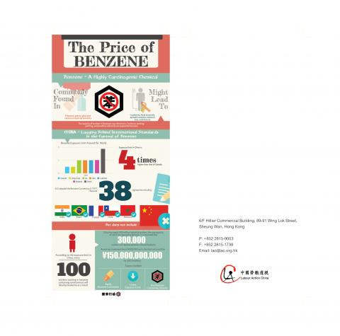 The Price of Benzene